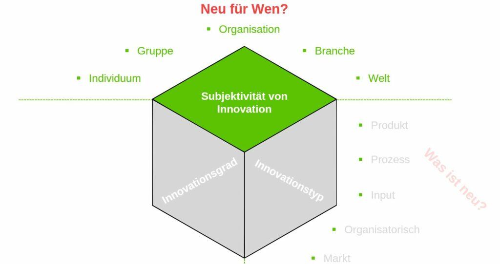 2. Dimension_Subjektivität von Innovation