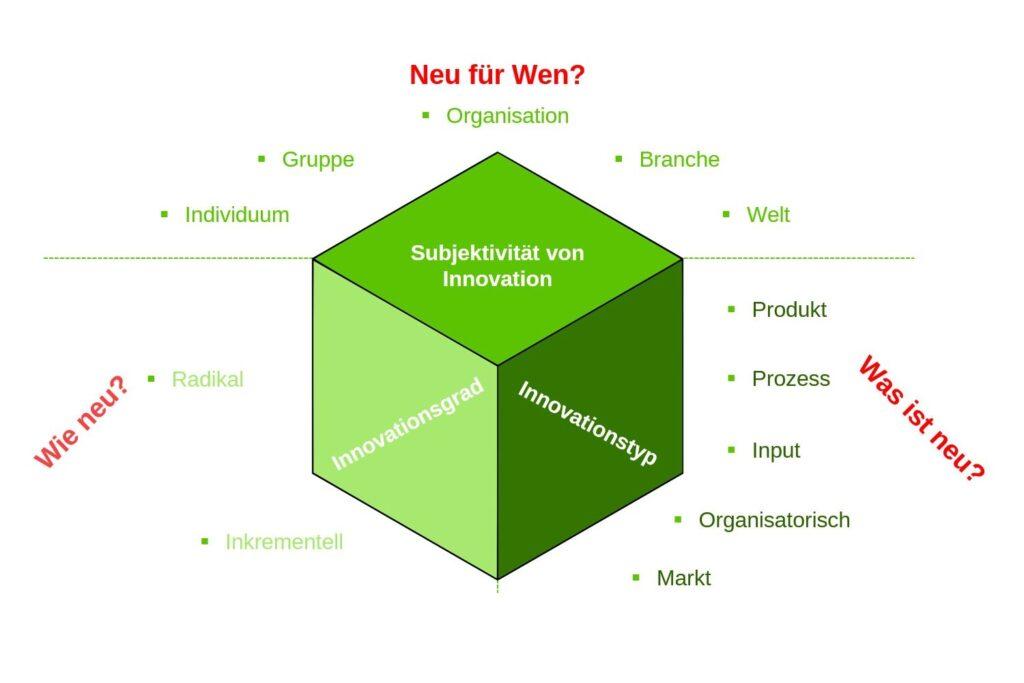 3 Dimensionen von Innovation