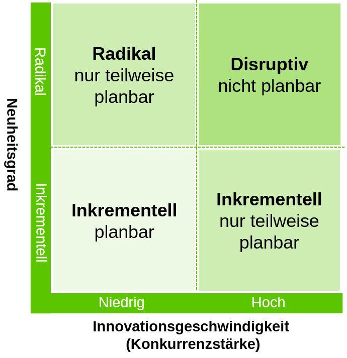 Inkrementell vs Disruptiv