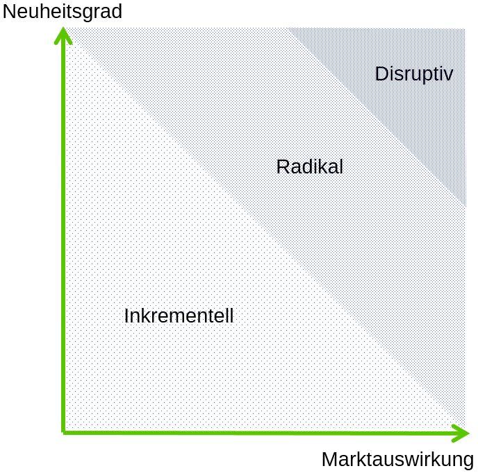 Innovationsgrad 1
